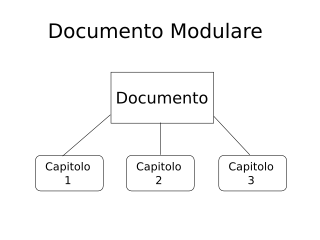 Documento Modulare